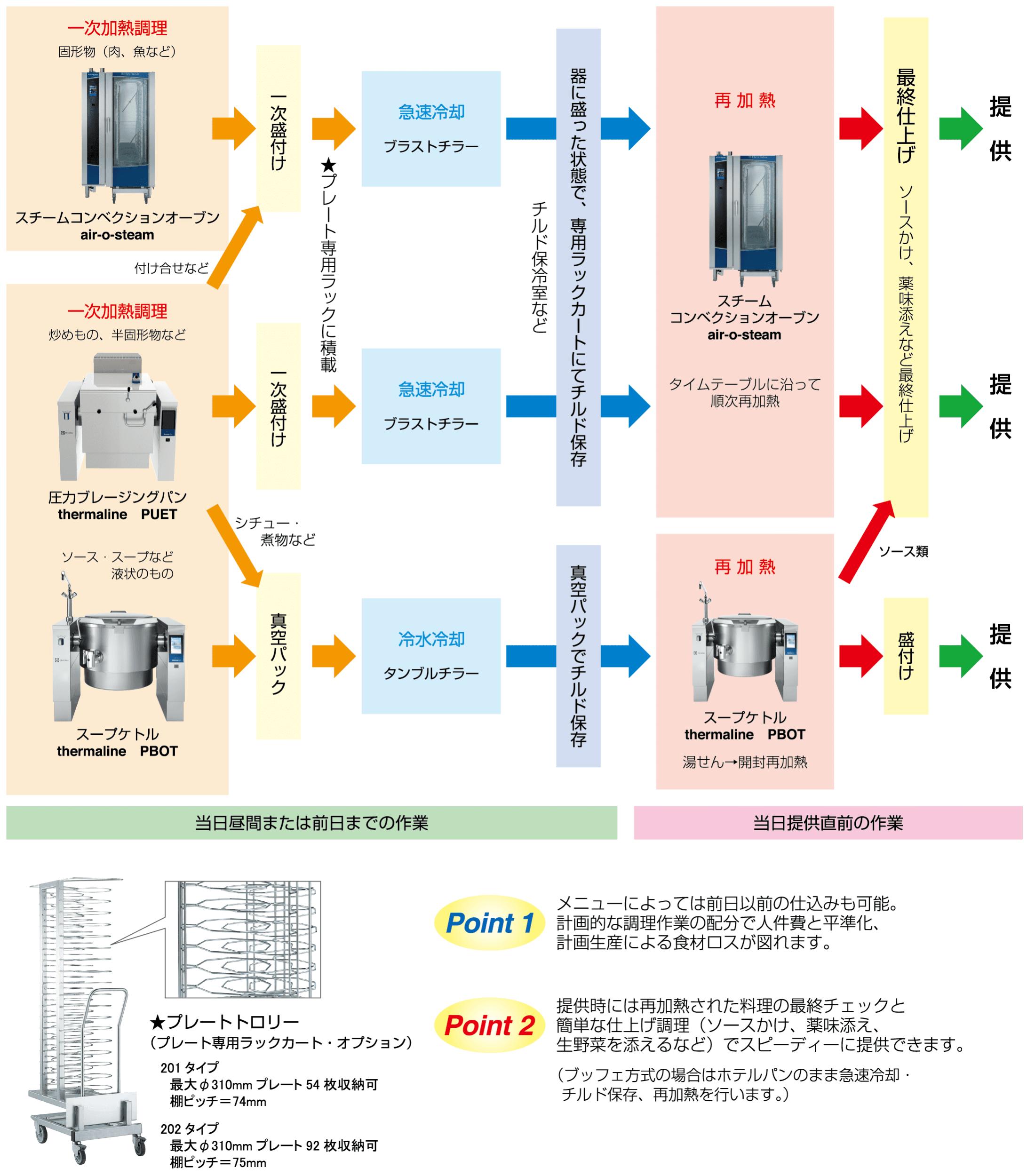業務用ガスカタログ_P02