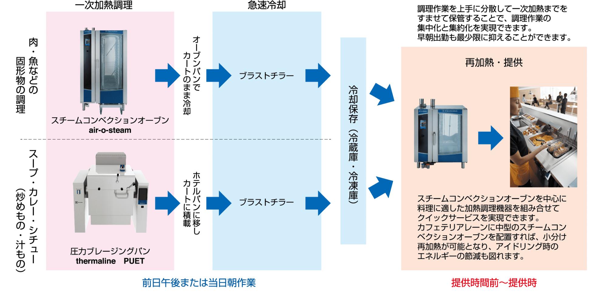 業務用ガスカタログ_社員食堂P1