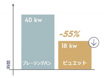 PUETガス消費量比較