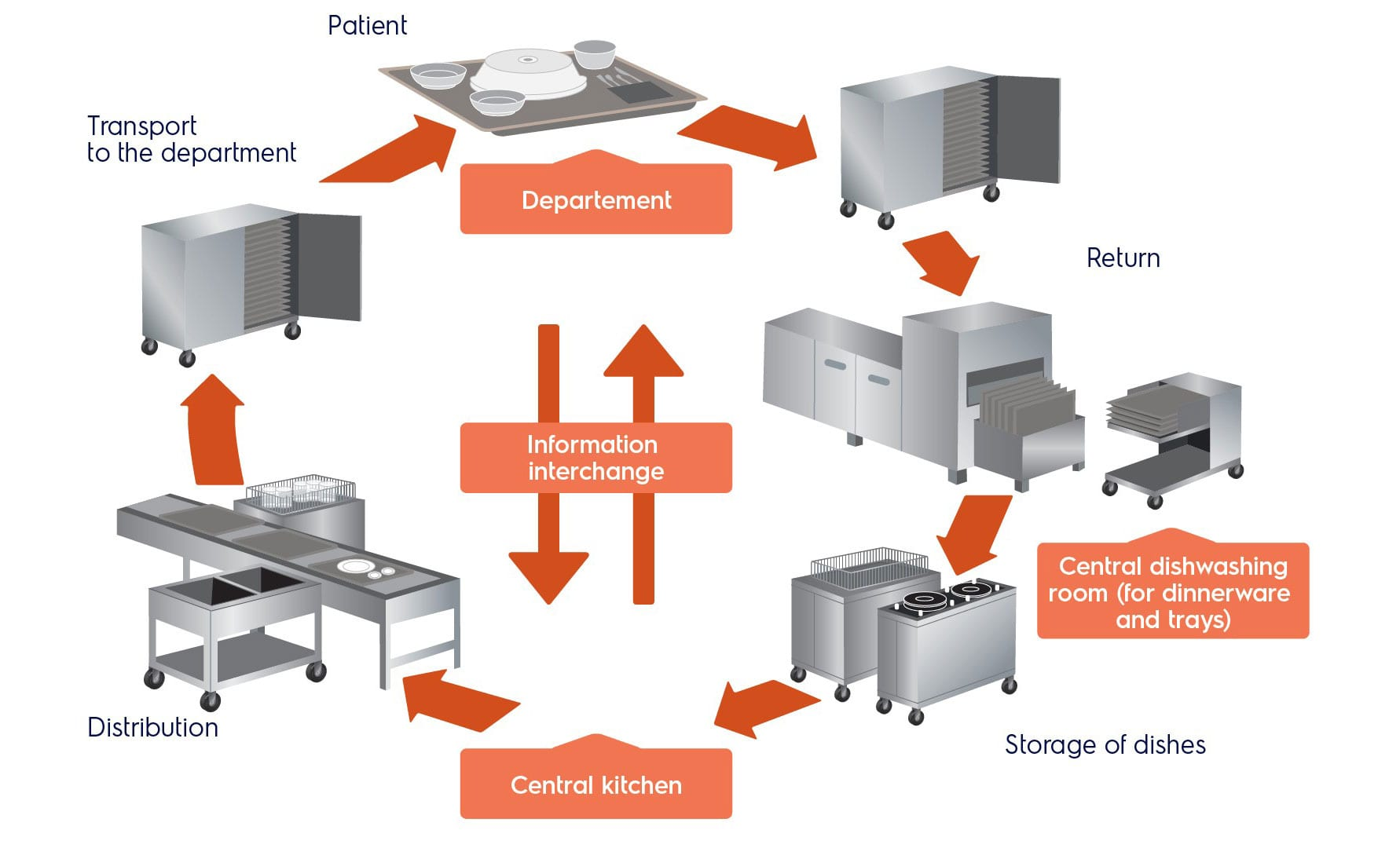 Hospitals - Electrolux Professional
