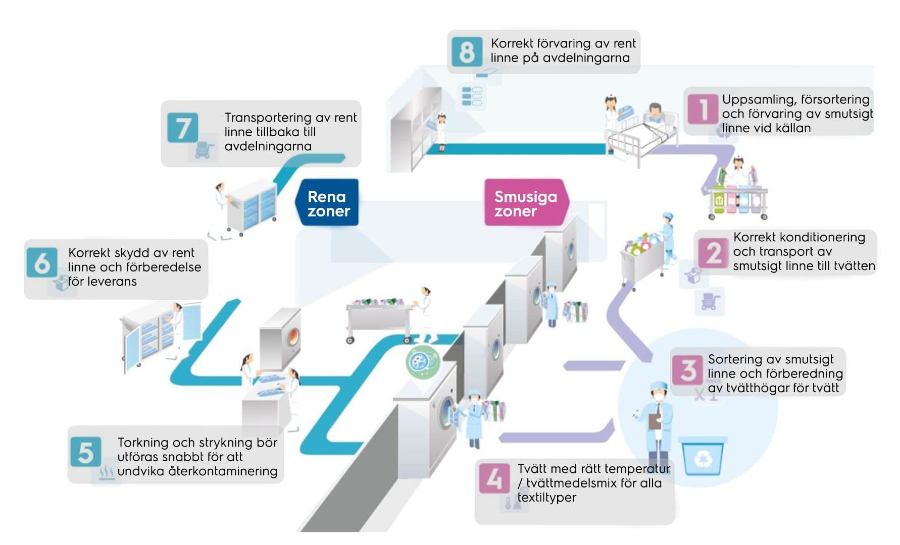 Tvättflödet Sjukhus översiktsbild