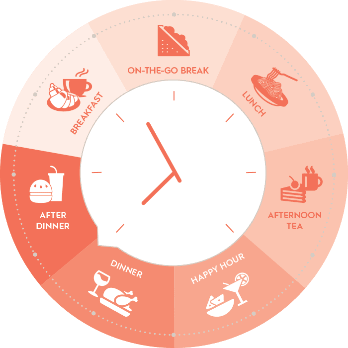 SpeeDelight 24 7 recipes clock circle