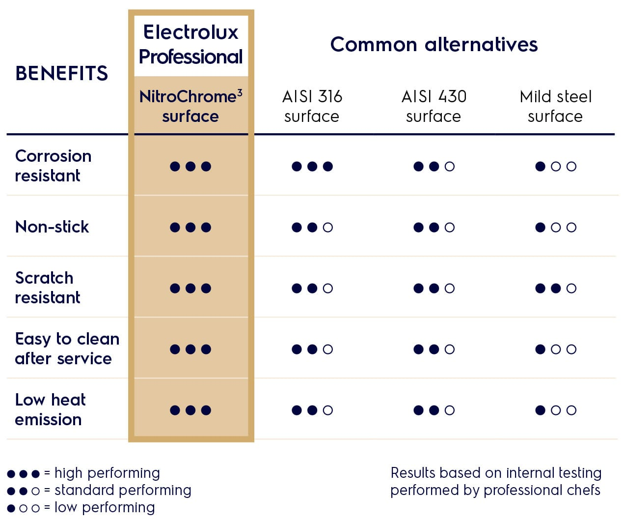benefits nitrochrome frytop